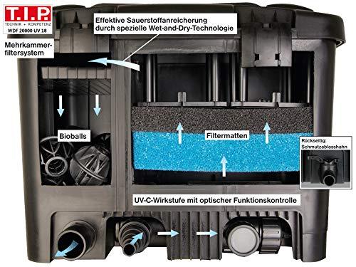 T.I.P. Teichaußenfilter WDF 20000 UV 18, UV-C 18 Watt, für Teiche bis zu 20.000 Liter - 4