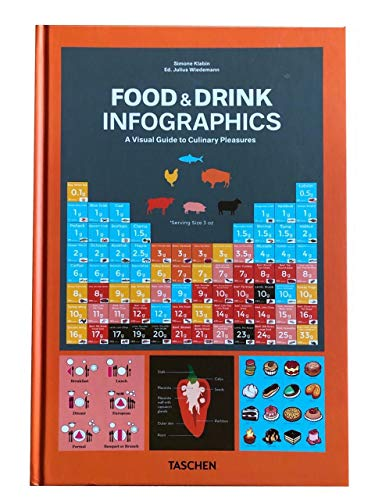 Food & Drink Infographics (Cos)