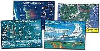 Meteorology Chart Set