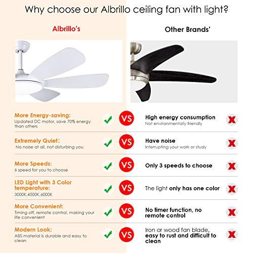 Albrillo LED Deckenventilator Bild 2*