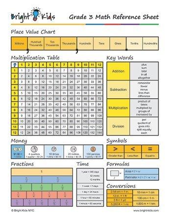 Common Core Math Formula Sheet - 3rd Grade