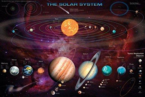1art1 Das Sonnensystem - Mit Trans-Neptun-Objekten Poster 91 x 61 cm
