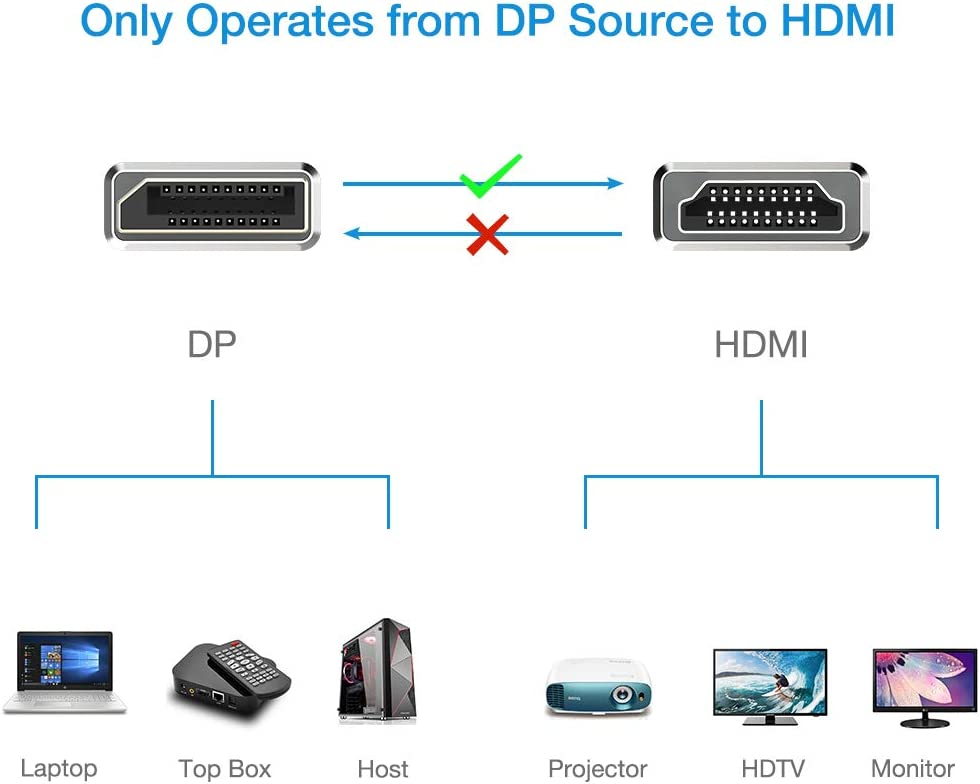Gris DisplayPort macho a HDMI macho UHD 4K cable de conexi/ón para la televisi/ón de alta definici/ón Snowkids DisplayPort a HDMI cable de 1.8m 4K DP a HDMI cable de nylon trenzada