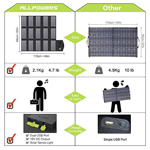 ALLPOWERS 100W Solar Charger (Dual 5v USB with iSolar Technology+18v DC Output) Portable Solar Panel for Laptop, Tablet, ipad, iPhone, Samsung, Notebooks, 12v Car, Boat, RV Battery, Camping, Hiking