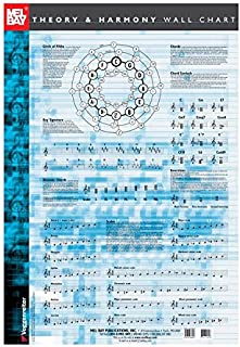 Music Theory and Harmony Wall Chart