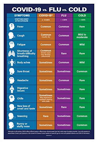 Cold vs. Flu vs. Coronavirus Poster - Cold Flu COVID-19 Signs Chart - Coronavirus Sign - Covid-19 Poster - Stop the Spread of Germs Sign - Coronavirus Symptoms Chart - Non-Laminated, 12 x 18 in. (1)