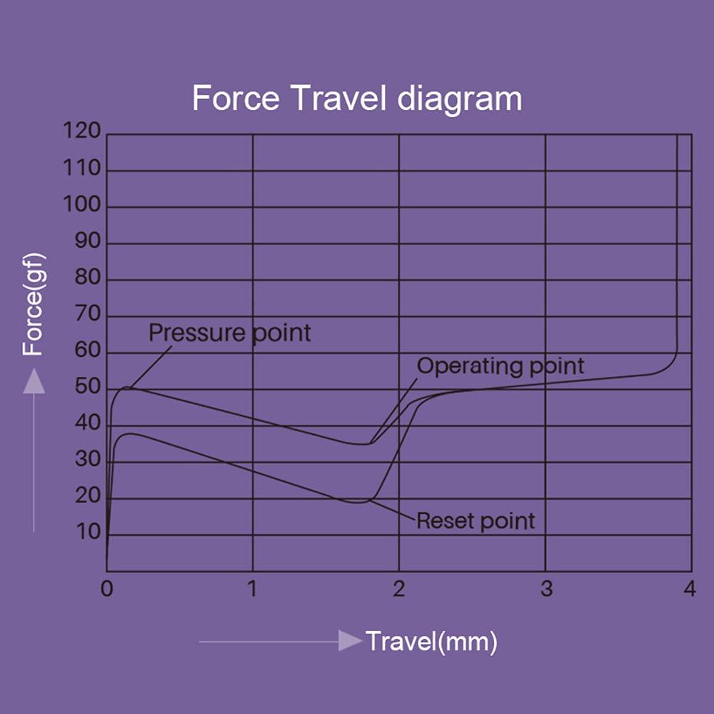 Akko CS Lavender Purple switch force graph