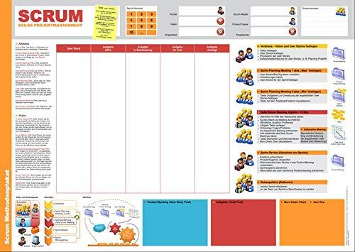 Scrum Methodenplakat und Taskboard: Ein Einführung in Scrum
