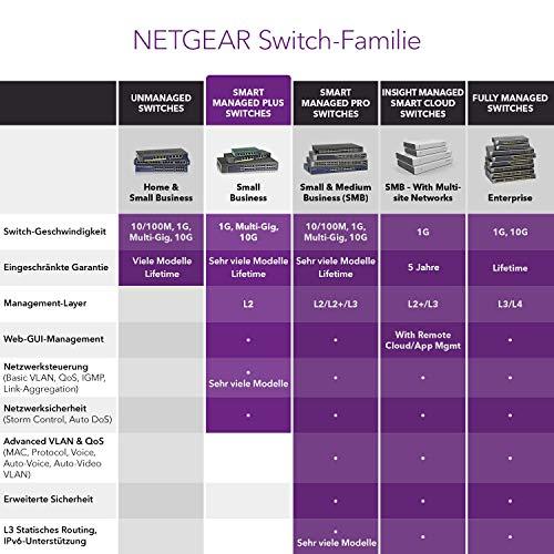 NETGEAR XS716E Switch 16 Port 10GbE Ethernet LAN Switch Plus (mit 1x 10G SFP+, Managed Netzwerk Switch mit IGMP, QoS, VLAN, auch 19 Zoll Rack-Montage, ProSAFE Lifetime-Garantie)