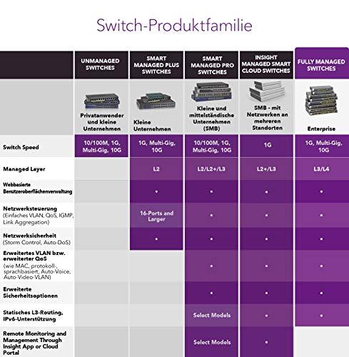 NETGEAR GSM4210P 10-Port Gigabit Ethernet LAN PoE Switch Fully Managed Pro (mit 8x PoE+ 240W, 2x 10G-SFP+, Desktop- oder Rack-Montage mit ProSAFE Lifetime-Garantie, M4200 Serie)