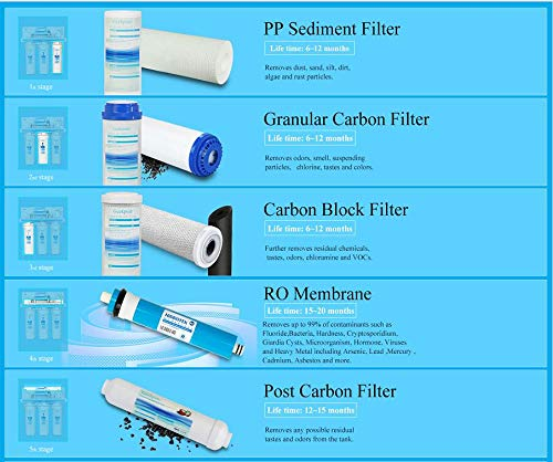 """Geekpure Universal Compatible 5 Stage Reverse Osmosis Replacement Filter Set with 100 GPD Membrane -10 Inch 2 Universal Compatible standard 10"""" reverse osmosis replacement filter cartridges,size:2.5""""OD x 10"""" height,Fits almost standard sized 5 or 6 stage reverse osmosis systems Pack of 8-Includes (1)PP Sediment ,(1)Gruanlar Activated Carbon ,(1) Carbon Block Filter,(1)100 GPD Reverse Osmosis Membrane, (1) Post inline Carbon Filter.(2) 1/4""""NPT quick fittings, (1) Roll Teflon seal tape.NOTE: THE LAST STAGE POST CARBON IS 1/4""""NPT THREAD INLET AND OUTLET NSF certificated RO membrane filters down to 0.0001 micron,Reduce 99% contaminant ,including Heavy Metal Arsenic,Lead,Mercury,Fluoride,Hardness,Cadmium,Chlorine,Taste and more 1000+ contaminants to provide healthy, safe and pure water"""