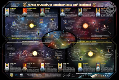 Battlestar Galactica poster Map of the 12 Colonies 66 x 99 cm --