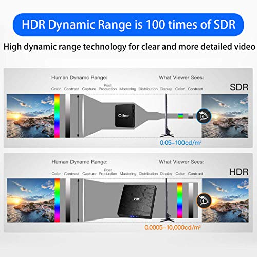 Android TV Box, T9 Android 9.0 TV Box 2GB RAM/16GB ROM RK3318 Quad-Core TV Box Support 2.4GHz/5.0GHz WiFi Bluetooth 4.0 DLNA 4K Mini TV Box