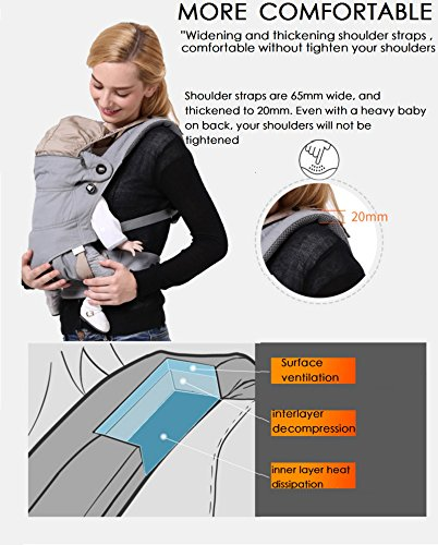 Baby Carrier Backpack front and back 360° Ergonomic , Soft Structured Sling Comfortable Breathable &100%Cotton , All season& Carries children from 7.5-44lbs (3.5 - 20kgs) (Pure black)