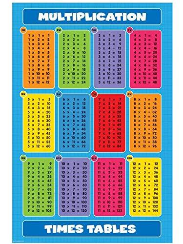 Educational - Einmaleins - Poster Einmaleins - Grösse 61x91,5 cm + 1 Packung tesa Powerstrips® - Inhalt 20 Stück