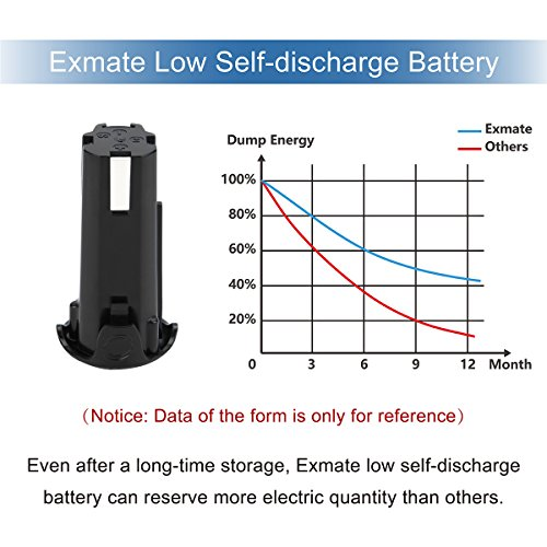 Exmate 2 Pack Li-ion 3.6V 3.0Ah Replacement Battery for Hitachi EBM315 326263 326299, DB3DL, DB3DL2, FDB 3DL, NT50GS, NT65GA, NT65GS NT65GB Screwdriver Cordless Drill Power Tools