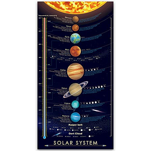 BeeZoom Solar System Print Poster Large Space Outer Planets Painting Kids Wall Art Decor 16x31 inch (Canvas no Frame)