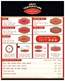 Meat Temperature Probe Doneness Magnet Chart - Thermometer Gauge Guide for Grilling and Cooking Beef, Chicken, Pork, Fish