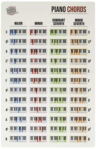 Piano Keyboard Laminated Chord Reference Sheet (8.5' x 5.5')