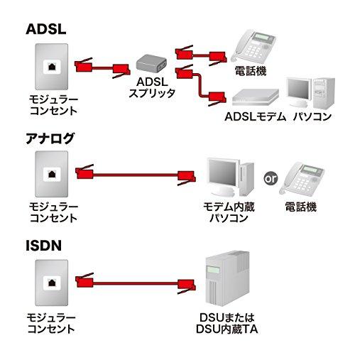 SANWASUPPLY(サンワサプライ)『コア付シールドツイストモジュラーケーブルTEL-FST-05N2』