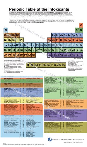 Periodic Table of the Intoxicants Poster