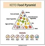 Barewalls Keto Food Pyramid Paper Print Wall Art (12in. x 12in.)