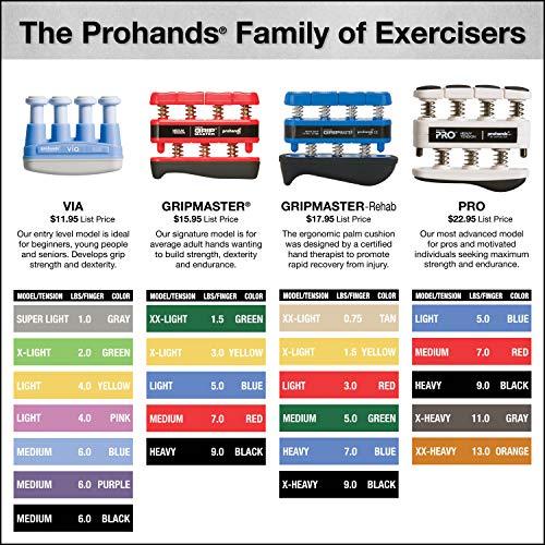 PROHANDS Gripmaster Hand Exerciser, Finger Exerciser (Hand Grip Strengthener), Spring-Loaded, Finger-Piston System, Isolate and Exercise Each Finger, (5 lb Light Tension, Blue-Gripmaster)