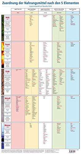 Fehrer, Roswitha:<br />Zuordnung der Nahrungsmittel nach den 5 Elementen: Lehrtafel - jetzt bei Amazon bestellen