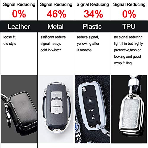RYE Key Fob Cover with Glitter Liquid Quicksand,Flowing Bling Sparkle Key Fob Case Fit 4/5/6 Buttons Keyless Entry of Honda 2015-Up Civic Accord Fit Pilot CR-V Odyssey - Silver