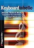 Keyboard-Tabelle - Jeromy Bessler
