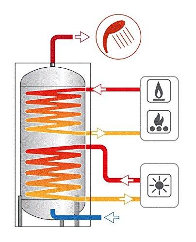 BOLLITORE PUFFER CORDIVARI da 300 litri A DUE SCAMBIATORI BOLLY2