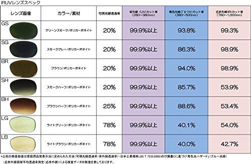 『鯖江メーカーライトカラーレンズでしっかりガード』