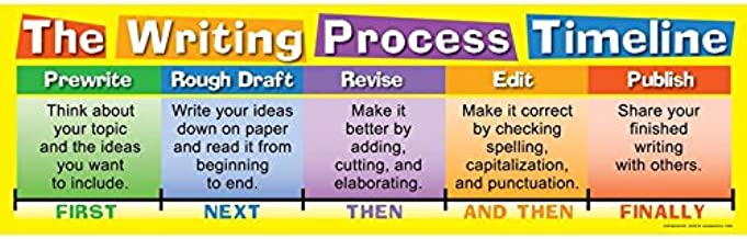 Really Good Stuff Writing Process Timeline Banner
