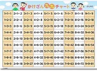 かけざん九九チャート 七田式