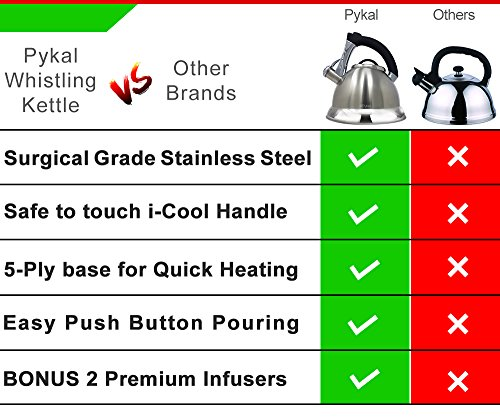 Whistling Tea Kettle with iCool - Handle, Surgical Stainless Steel Teapot for ALL Stovetops, 2 FREE Infusers Included, 3 Quart by Pykal
