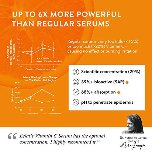 51zpK9NqPQL - 𝗧𝗛𝗘 𝗪𝗜𝗡𝗡𝗘𝗥 𝟮𝟬𝟮𝟬 𝗔𝗗𝗩𝗔𝗡𝗖𝗘𝗗 Vitamin C Serum for Face/Neck/Eyes - 5X MORE POWERFUL Anti-Aging Serum with 20% Vit C - Reduces Wrinkles/Lines/Aging - 100% Vegan/Dermatologist Developed