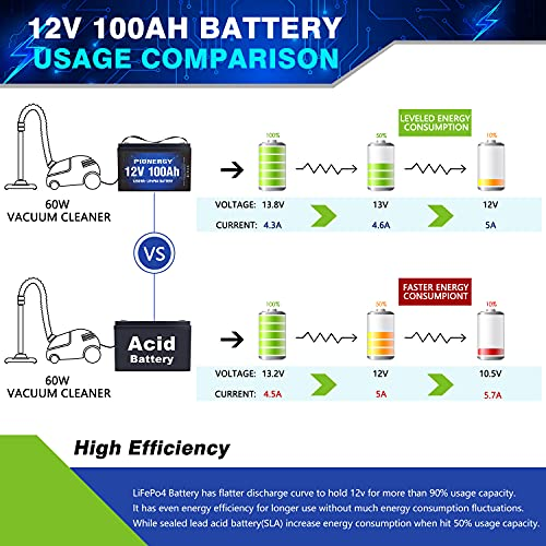 LiFePO4 Battery, 12V 100Ah Lithium Battery 2000 Cycles Rechargeable Iron Phosphate Battery for RV, Solar Power and Backup Battery Low Self-Discharge and Light Weight with Built-In BMS (12V 100Ah)