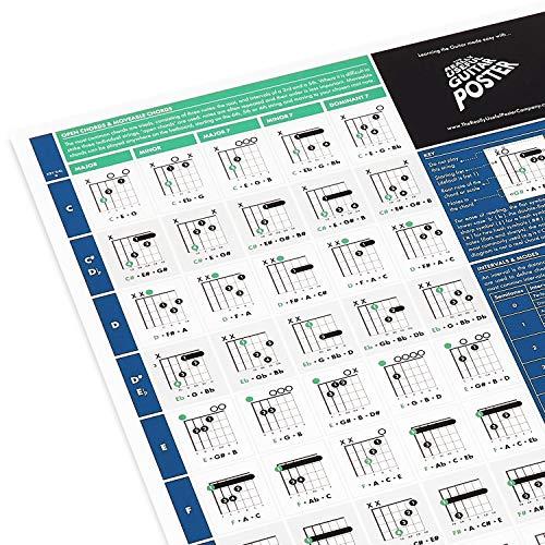 Póster Útil para Guitarristas - Lámina para Aprender Guitarra - Tabla con Acordes de Guitarra, Escalas y Círculo de Quintas - Teoría de Guitarra para Principiantes - Tamaño A1 - Versión plegada