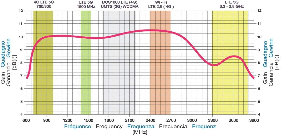 LowcostMobile RADMINI5G-7003800 4G LTE 5G 7,5dBi Duo SMA ...