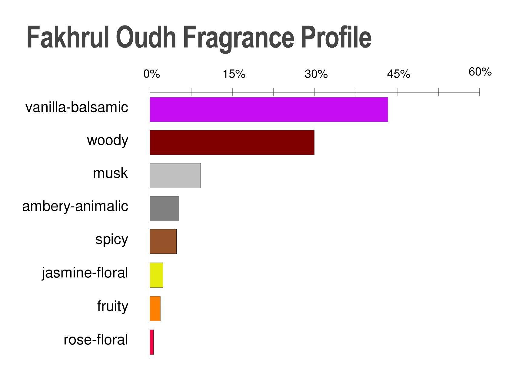 Fakhrul Oudh - Oud Fragrance - Wood Scent Spray for Men by Al Aneeq Perfumes (100ml Eau de Parfum)