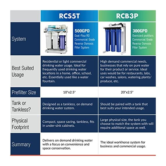 iSpring RCS5T 500 GPD Grade Commercial Tankless Reverse Osmosis RO Water Filter System with 1:1 Drain Ratio, Pressure… 6 5-STAGE FILTERS: 1-3rd stages remove rust, sand, chlorine, disinfection byproducts and odor. 4th stage Dual-Flow RO Membrane removes heavy metals, pesticide residues, etc. 5th Stage removes chlorine, tastes to improve the quality of drinking water. GREAT CAPACITY: Advanced Dual-Flow 500GPD membrane saves 60% of water, with LOW WASTE 1: 1 drain to clean water ratio. Great for light commercial in Restaurants, Salons, Labs, and Offices all benefit in their ways from high-quality RO water. HIGH EFFICIENCY BOOSTER PUMP: No worries for low water pressure. Built in booster pump increases the production of purified water by raising the water pressure and maximizes RO production rate to the optimal level for the reverse osmosis process.