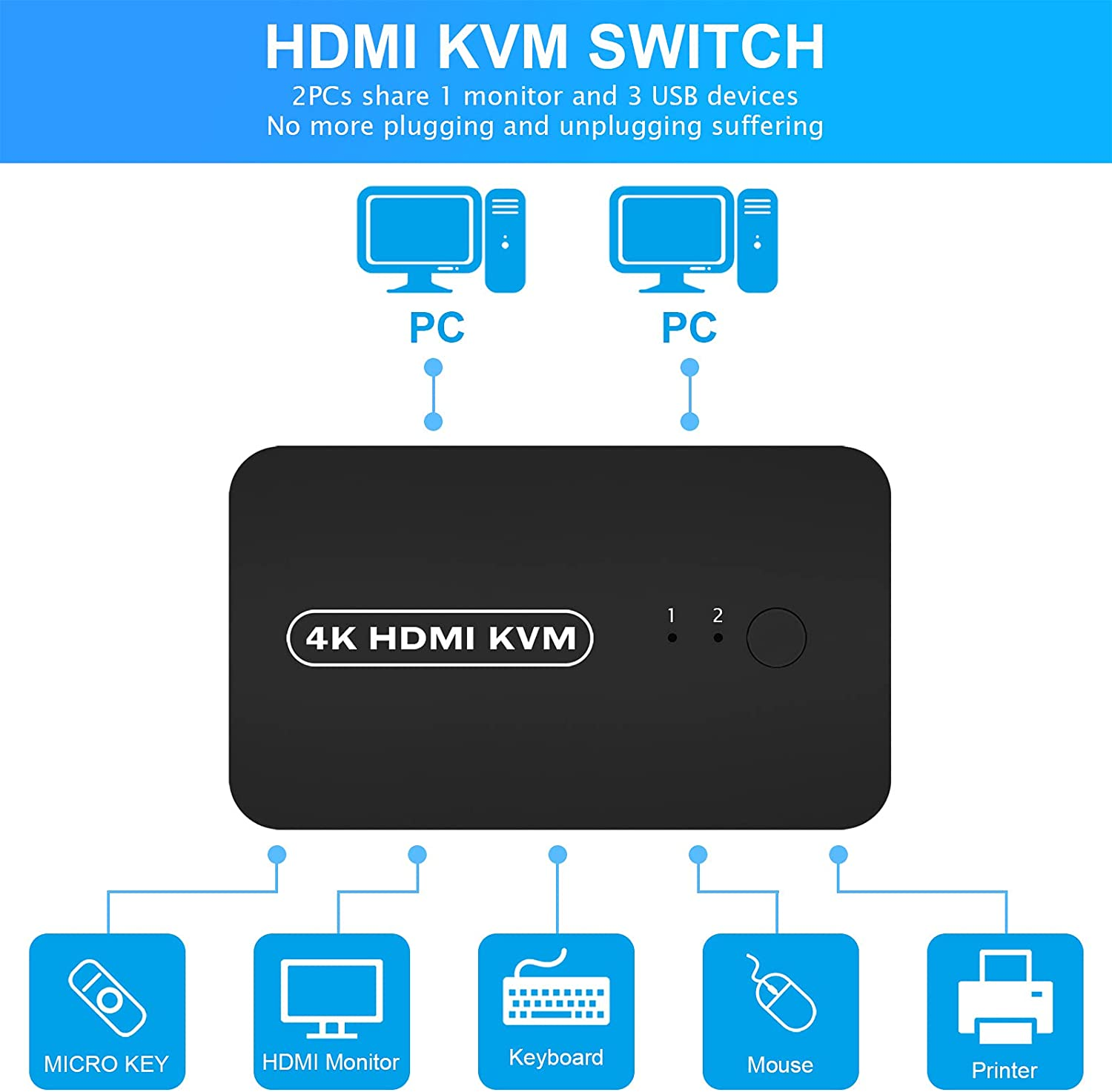HDMI USB KVM Switch Selector for 2 Computers Share Keyboard Mouse Printer and One HD 4K Monitor, 2 KVM Cables Included