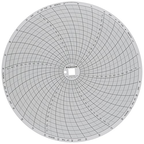 Dickson C480 Circular Chart Recorder, 31 Day, -20 to 120°F, 0-100% Rh, 8' (Pack of 60)