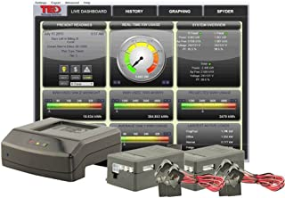 ted solar monitoring