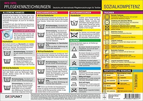 Pflegekennzeichnungen: Deutsche und internationale Pflegekennzeichnungen für Textilien.