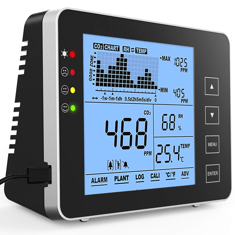 GZAIR Model 1 free shipping Indoor CO2 Temperature and Meter Humidit Denver Mall Relative