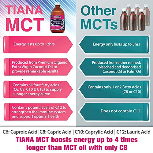 TIANA Fairtrade Organics 100% MCT Oil   500ml   Pack of 2   Premium Quality and Purity   Flavourless   Most Powerful   Boosts Energy 4X Longer Than MCT Oils with only C8   Weight Loss   Keto   Vegan