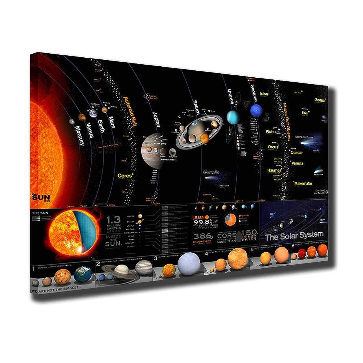 ランプ展望台直接HD惑星太陽系モデルのポスターとプリント壁アート装飾画像キャンバス絵画リビングルームの家の装飾/ 50×70センチフレームなし