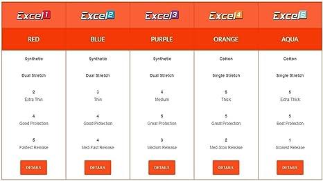 Genesis Excel/™ Performance Fitting pulgar protecci/ón y liberaci/ón.
