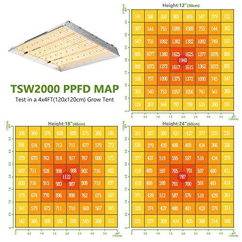 MARS HYDRO TSW 2000W Led Grow Light